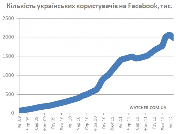 Кількість українських користувачів Facebook опустилась нижче 2 млн