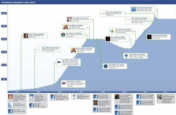 Капіталізація Facebook 2004 2011 (інфографіка)