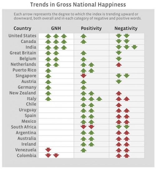 Facebook навчився визначати, в яких країнах живеться найщасливіше