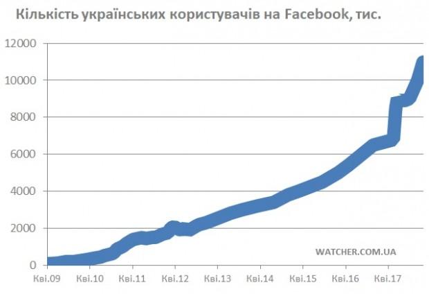 У Facebook вже 11 млн українців