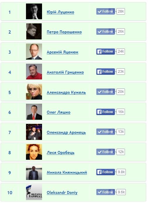 Рейтинг українських цифрових політиків 2013 (оновлено)