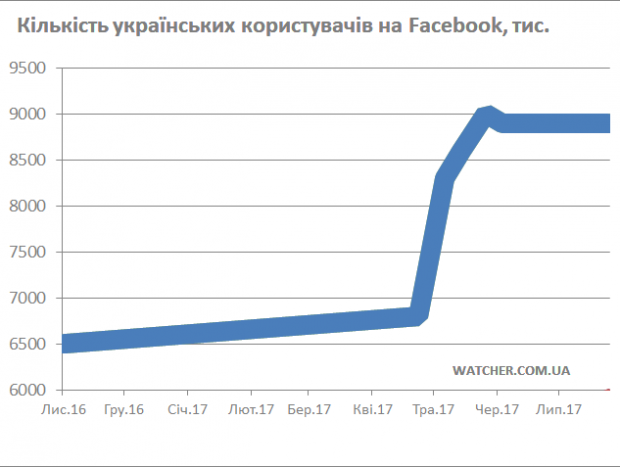 Кількість українських користувачів в Instagram зросла до 6 млн, а Facebook припинив ріст