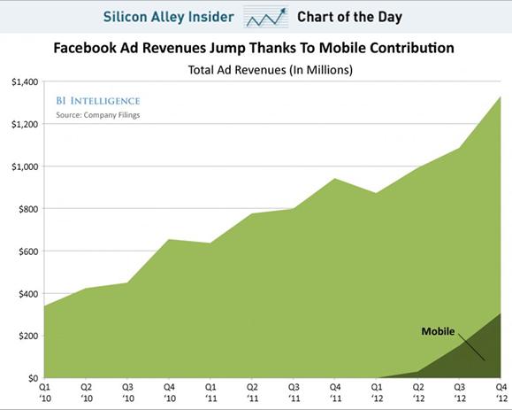 Facebook став мобільною компанією