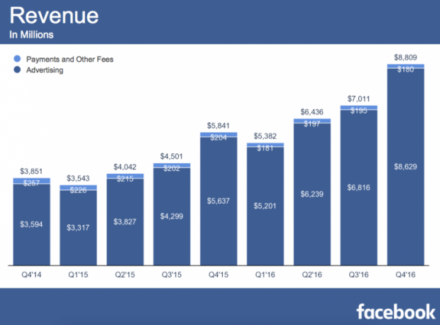 За рік чистий прибуток Facebook збільшився втричі