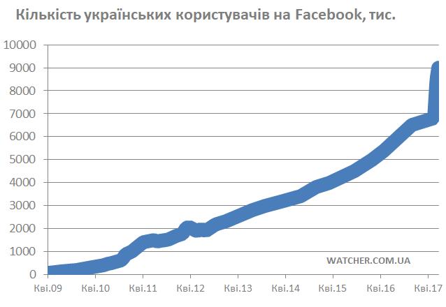 В социальная сеть Facebook стремительно растет количество украинских пользователей
