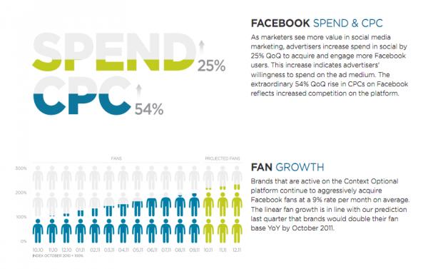 Вартість кліків у рекламі на Facebook виросла на 54%