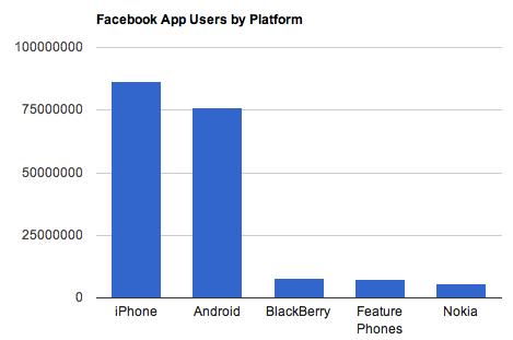 Дайджест: Google інвестував у Whaleshark, у Wordpress знайшли вразливість, мобільний Facebook