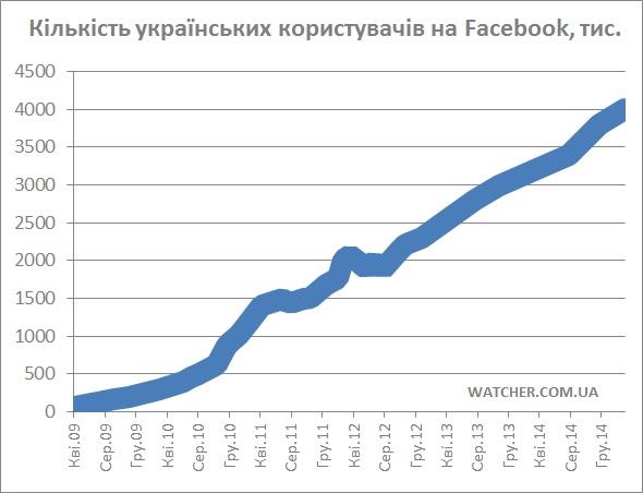 За рік українська аудиторія Facebook зросла на 25%