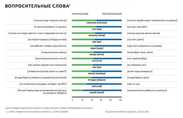 Що шукають українці в інтернеті (дослідження Яндекса)