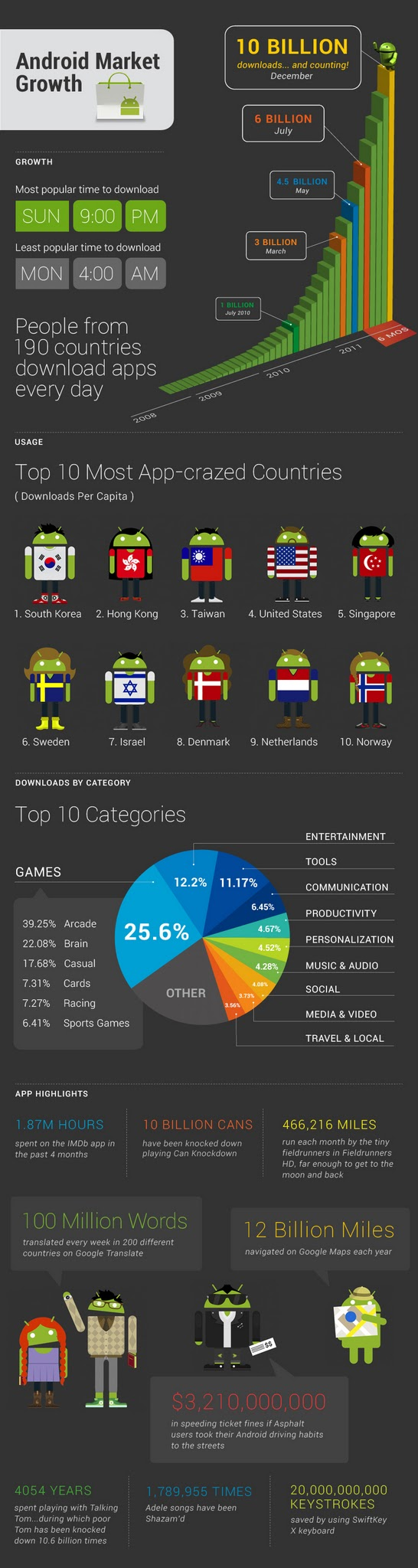 Структура та динаміка Android Market (інфографіка)