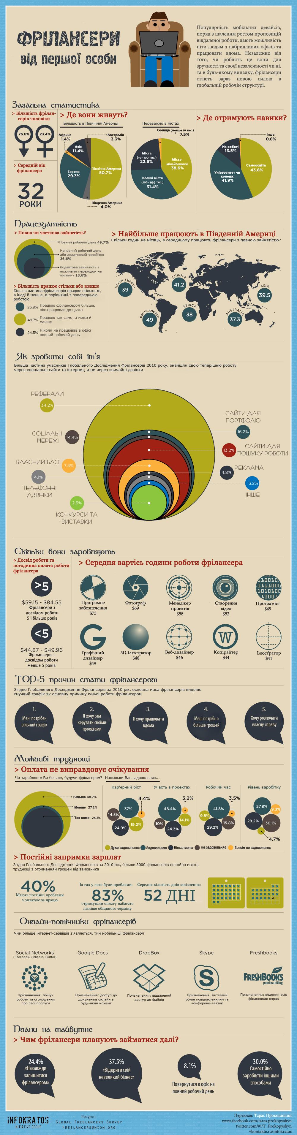 37% фрілансерів хочуть відкрити свій бізнес: інфографіка