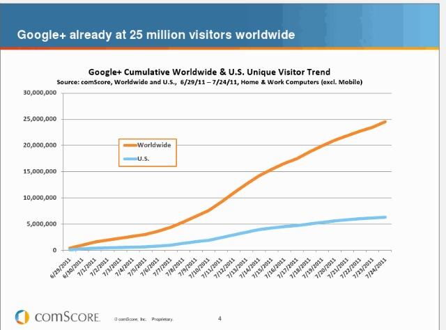 Google+ відвідали 25 млн людей за місяць