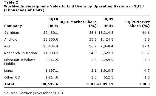 Nokia стрімко втрачає ринок мобільних телефонів