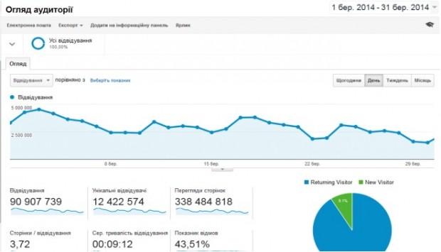 4,5 млн користувачів відвідали «Українську Правду» протягом одного дня