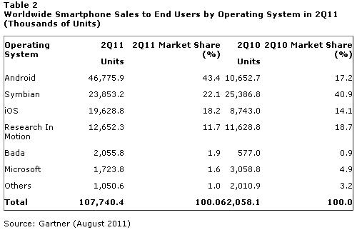 Samsung Bada обігнала Windows Phone 7 на ринку смартфонів