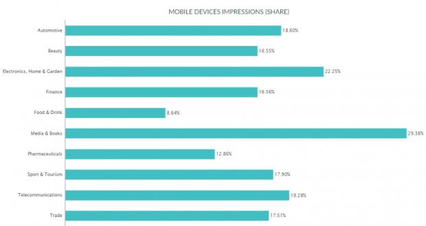 Кожна 5 та реклама в уанеті показується на мобільних пристроях