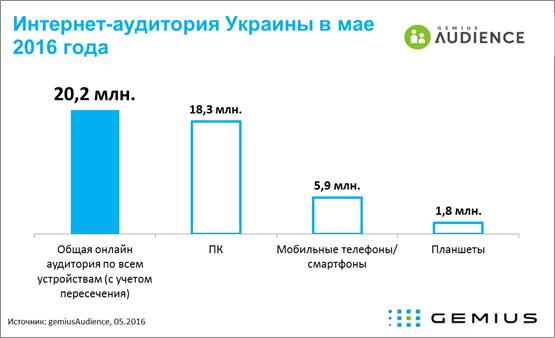 Приватбанк обійшов Однокласників в Україні за охопленням інтернет аудиторії