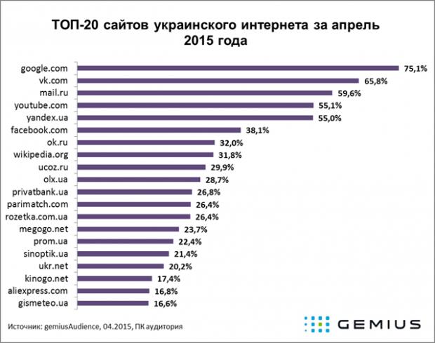 Три з п'яти найпопулярніших сайтів, які відвідують українці, російські. Росте популярність Одноклассників