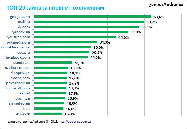 EX.UA вперше не потрапив до ТОП 20 найпопулярніших сайтів серед українців