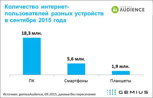 5,6 млн українців заходять в інтернет через смартфон або мобільний телефон