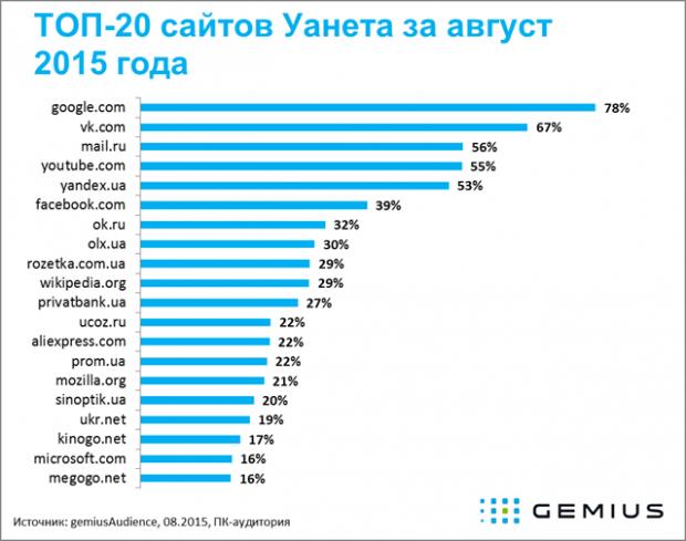 6 з 10 найпопулярніших серед українців сайтів   російські