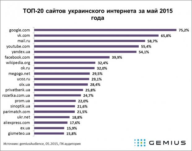 Одноклассники продовжують втрачати українську аудиторію