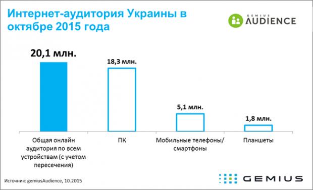 20,1 млн українців користуються інтернетом на стаціонарних та мобільних пристроях