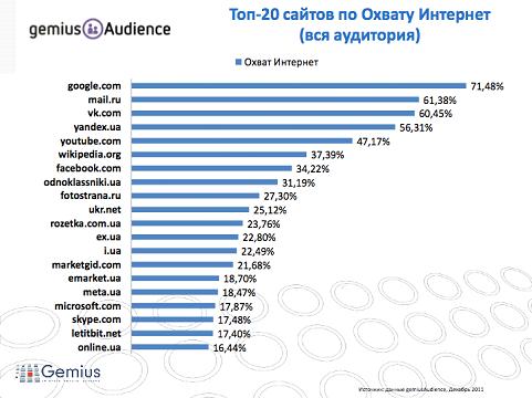 Топ 20 сайтів Уанету за відвідуваністю (дані Gemius)