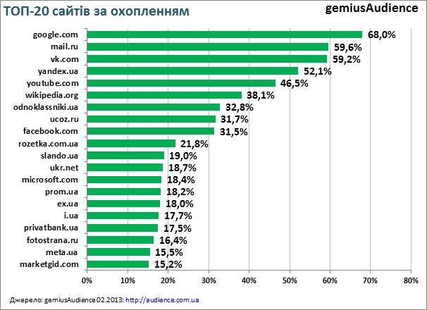 ТОП 20 сайтів, якими користувались українці в лютому