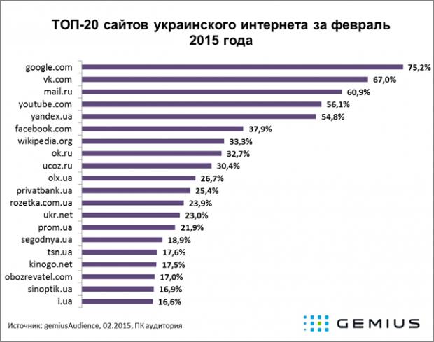 Facebook став 6 м за відвідуваністю сайтом в Україні