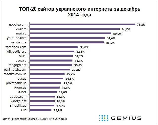 ТОП 20 сайтів українського інтернету: Однокласники продовжують здавати позиції