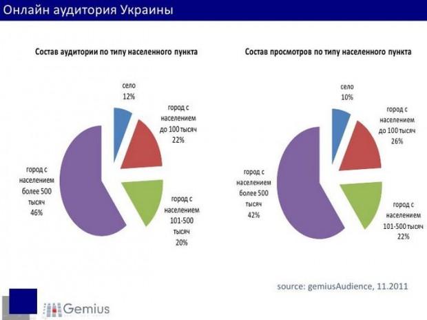 В Україні 13,6 млн інтернет користувачів   дані Gemius