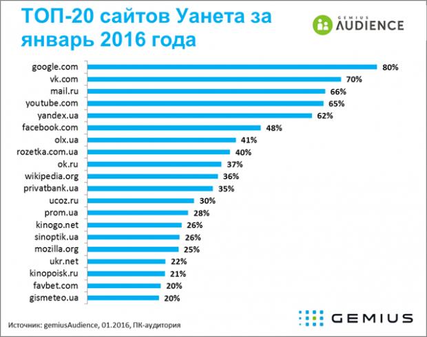 Третина українців виходить в інтернет через мобільні телефони та планшети