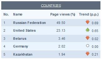 27% переглядів сторінок українських сайтів генерують іноземці