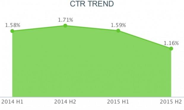 Українці за рік почали в півтори рази менше клікати по банерах в інтернеті
