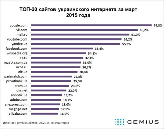 Про якість заміру української інтернет аудиторії