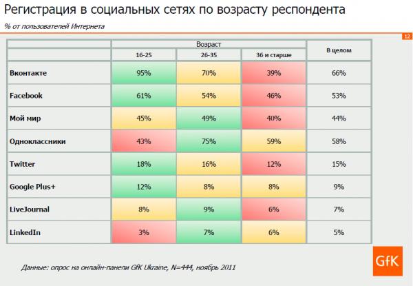Як українці використовують соціальні медіа (дослідження GfK)
