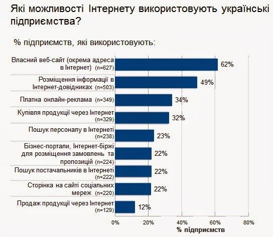 Google подарував рецепт для Азарова   як збільшити ВВП