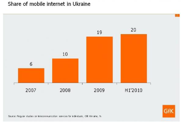 Мобільні оператори поділили Україну на 2 макрорегіони (дослідження GfK)