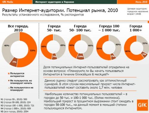 60% жителів українських міст будуть користуватись інтернетом до кінця цього року