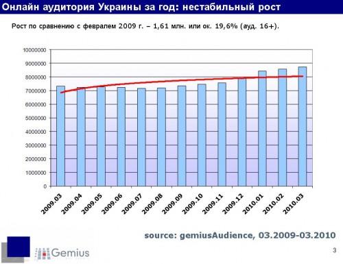 Розмір уанету в березні 2010 року склав 8,92 млн