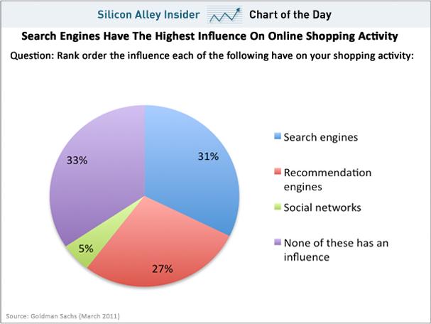 Goldman Sachs стверджує, що соціальні медіа майже не впливають покупки в інтернеті