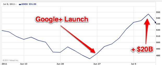 Капіталізація Google виросла на $20 млрд після запуску Google+