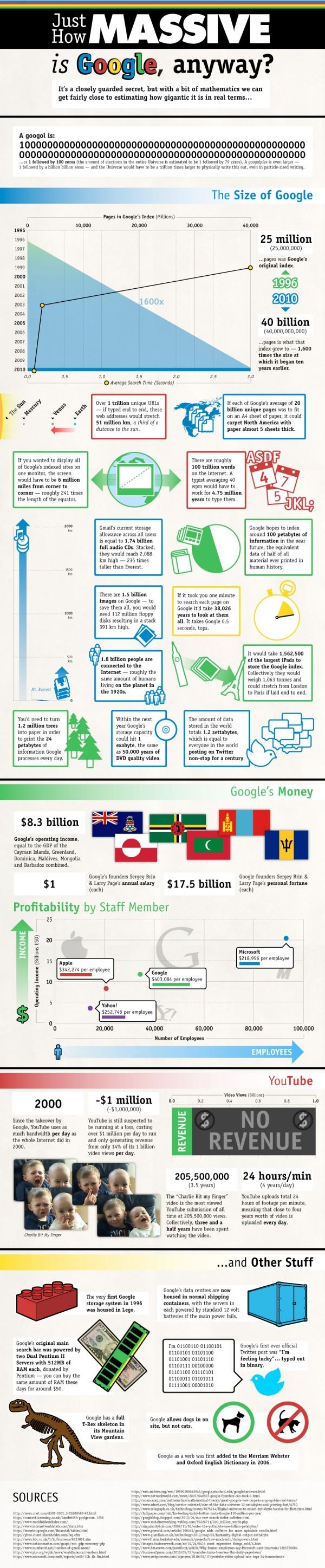Наскільки великим є Google? (інфографіка)