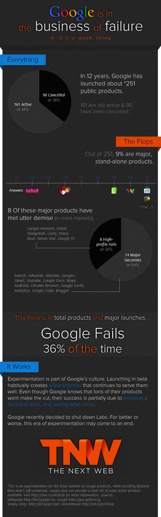 За 12 років Google закрив 90 з 251 своїх проектів (інфографіка)