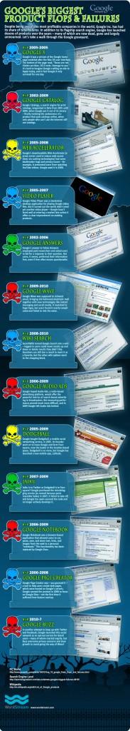 Найбільші невдачі Google (інфографіка)