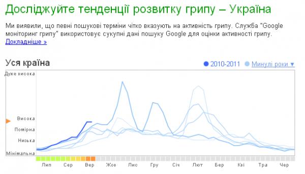 Google спрогнозує початок епідемії грипу в Україні