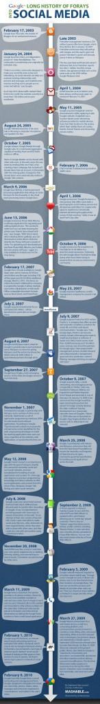 Історія соціальних сервісів Google (інфографіка)