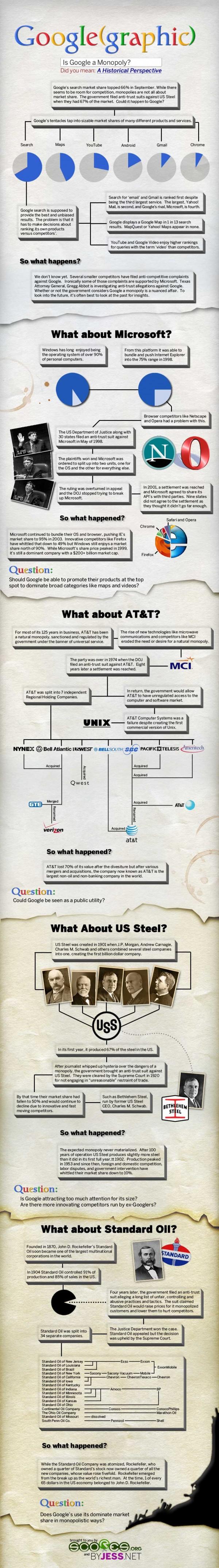Монополія Google (інфографіка)
