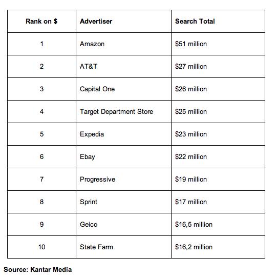 Amazon витрачає $50 млн щоквартально на рекламу в Google